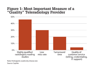 Figure 1: The most important measure of a teleradiology provider was to have highly qualified radiologists reading studies.
