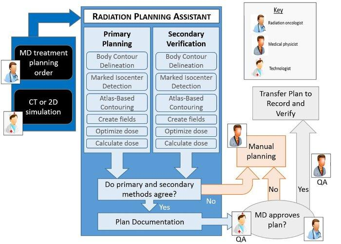 JoVE_Radiation_Planning_Assistant_schematic