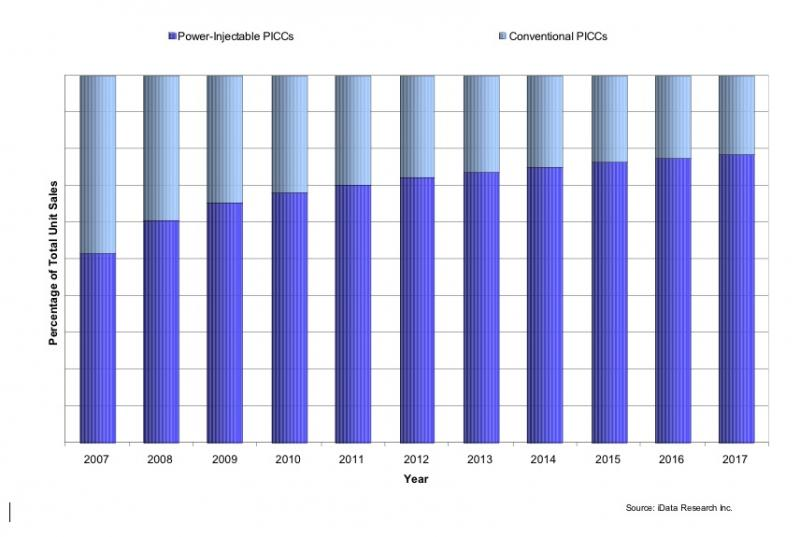 Trends in PICC Line Technology