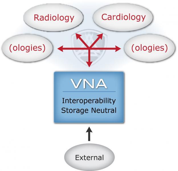 5 Benefits of a VNA Solution