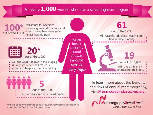 Mammography Screening Facts