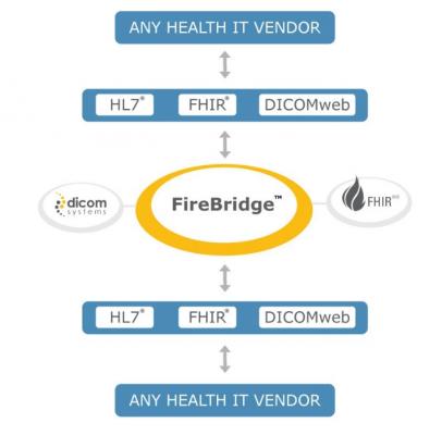dicom systems, Workflow unifier, enterprise imaging, VNA, archive storage, firebridge