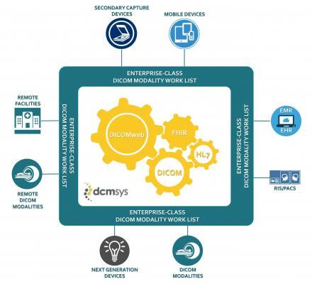 Dicom Systems, Enterprise-Class DICOM Modality Worklist, DMWL, RSNA 2016