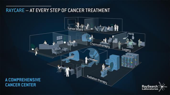 The forthcoming RayCare OIS from RaySearch will be web-based to more easily connect all members of the patient care team throughout a comprehensive cancer center
