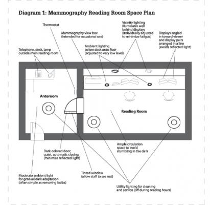 Designing The Perfect Reading Room Imaging Technology News