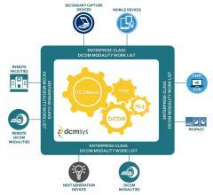 Dicom Systems, HIMSS17, Interoperability Showcase, enterprise imaging, RSNA 2017