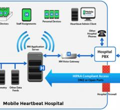 Mobile Heartbeat, MH-CURE, smartphone application, HIMSS15